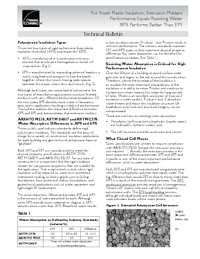 cover image of FOAMULAR XPS Performs Better EPS Tech Bulletin