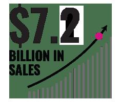 7.2 Billion in revenue in 2018