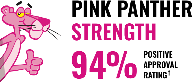 Pink Panther Strength - 94% overall positive approval ratings