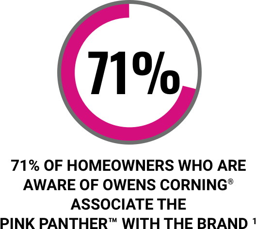 71% of homeowners who are aware of Owens Corning® associate the Pink Panther™ with the brand †